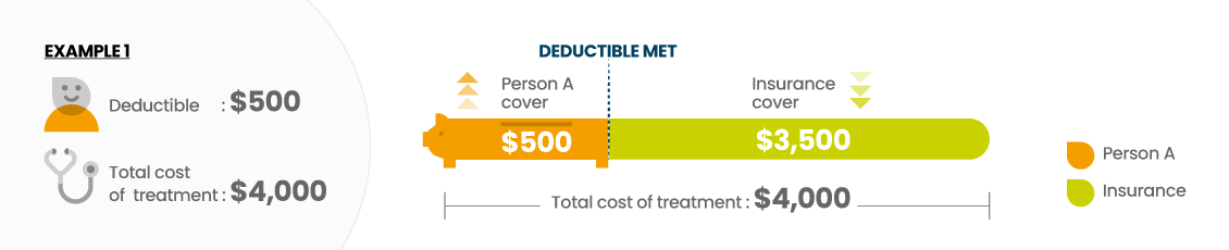 Example of a $500 deductible with a treatment costing $4,000