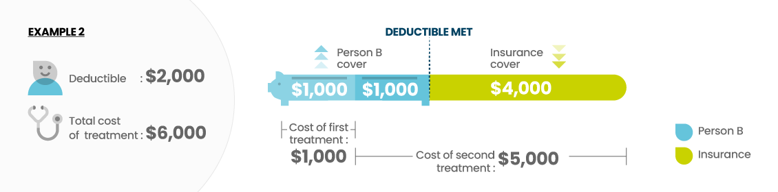 Example of a $2,000 deductible with multiple treatments