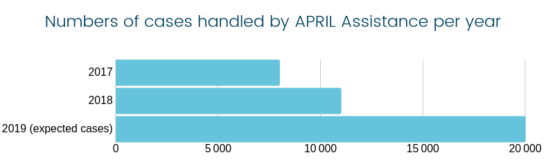 Number of cases handled by APRIL Assistance per year